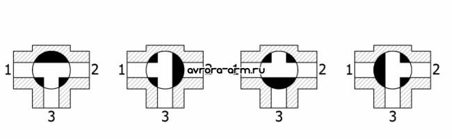 Примеры исполнений трехходовых кранов.